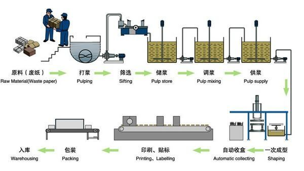 Pulp Egg Tray Making Machine Production Line