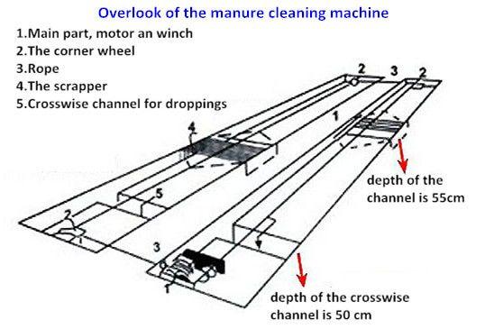 manure scraper